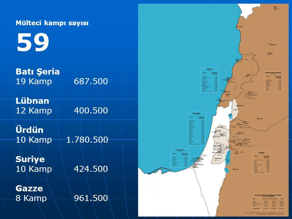 Batı Şeria 19 Kamp 687.500 Lübnan 12 Kamp 400.500 Ürdün
