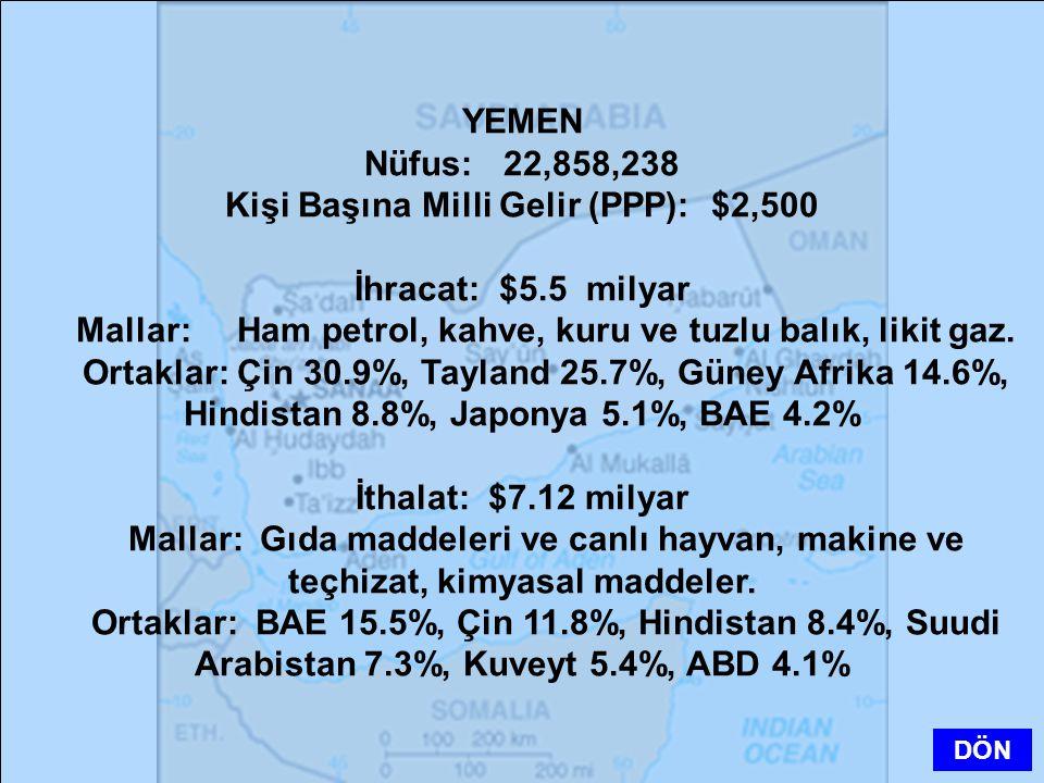 Kişi Başına Milli Gelir (PPP): $2,500 İhracat: $5.5 milyar