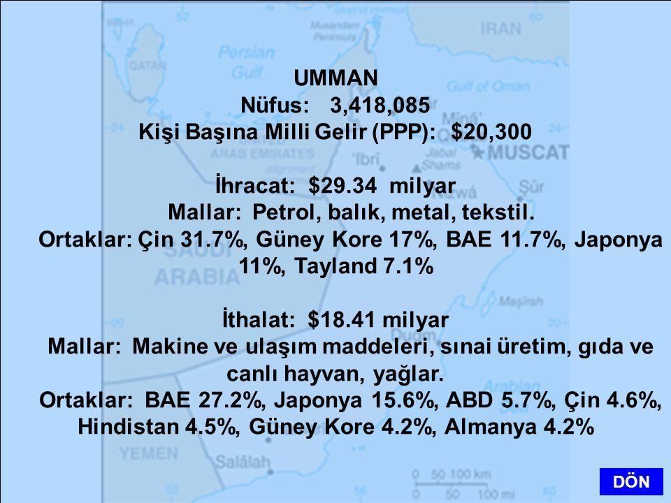 Kişi Başına Milli Gelir (PPP): $20,300 İhracat: $29.34 milyar