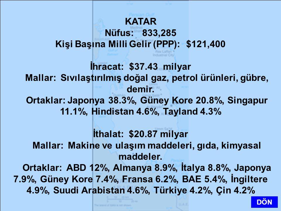 Kişi Başına Milli Gelir (PPP): $121,400 İhracat: $37.43 milyar
