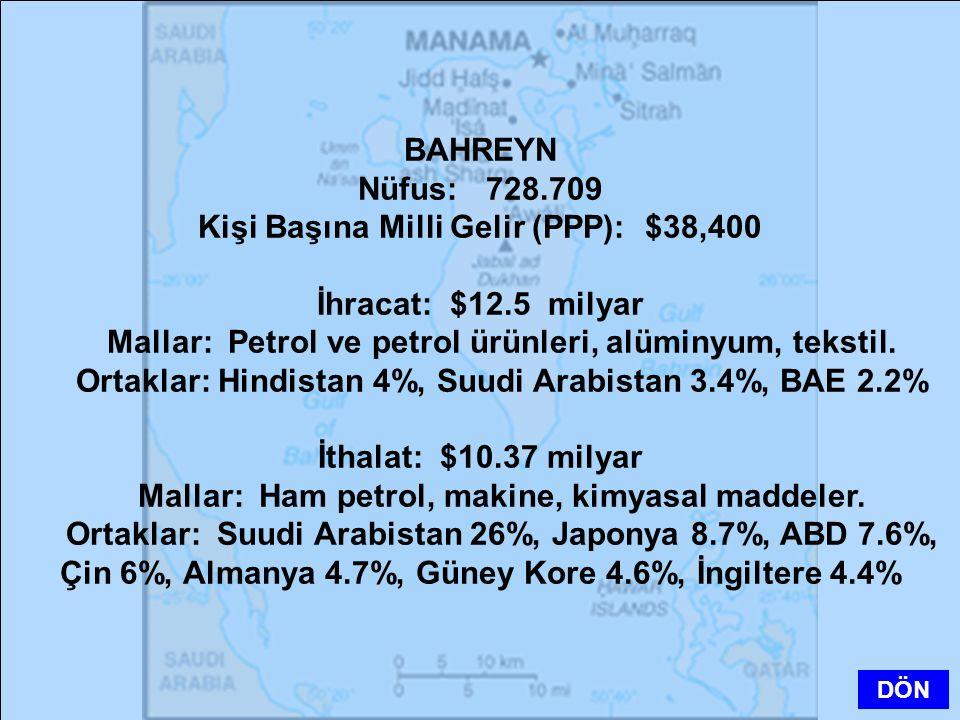 Kişi Başına Milli Gelir (PPP): $38,400 İhracat: $12.5 milyar