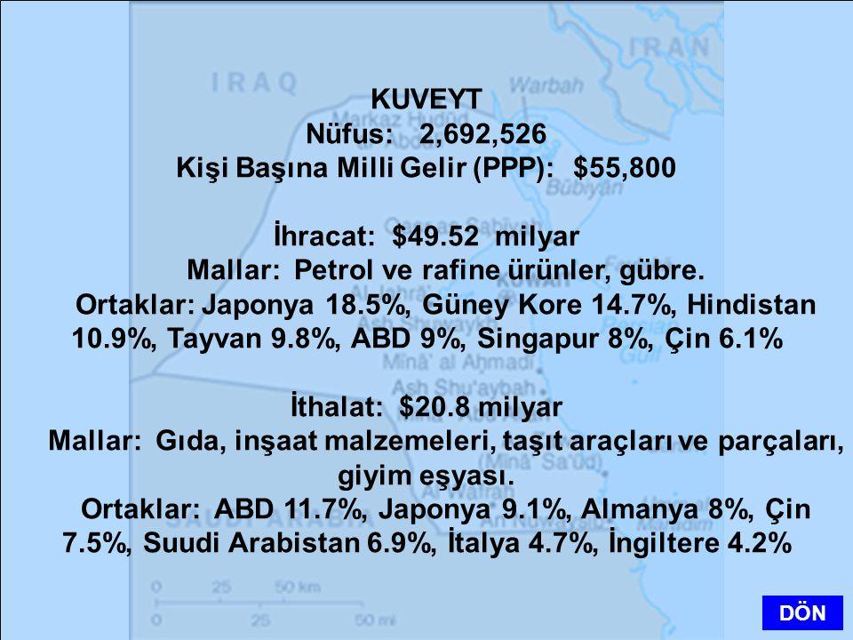 Kişi Başına Milli Gelir (PPP): $55,800 İhracat: $49.52 milyar