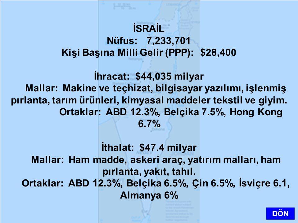 Kişi Başına Milli Gelir (PPP): $28,400 İhracat: $44,035 milyar