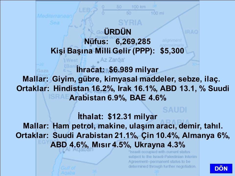 Kişi Başına Milli Gelir (PPP): $5,300 İhracat: $6.989 milyar