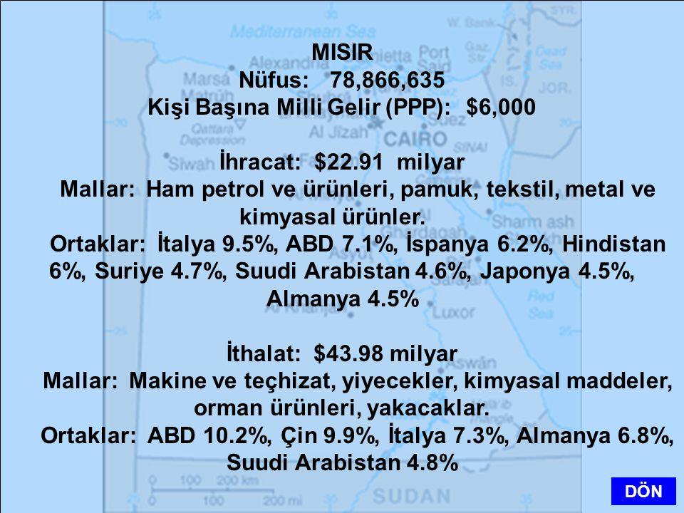 Kişi Başına Milli Gelir (PPP): $6,000