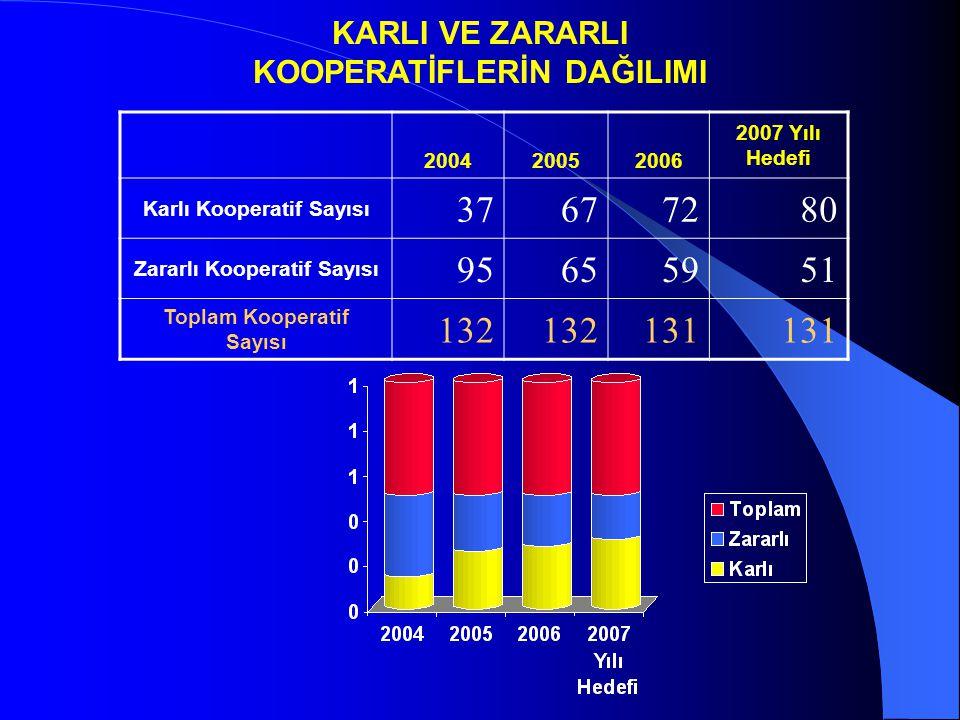 KARLI VE ZARARLI KOOPERATİFLERİN DAĞILIMI. 2004. 2005. 2006. 2007 Yılı Hedefi. Karlı Kooperatif Sayısı.