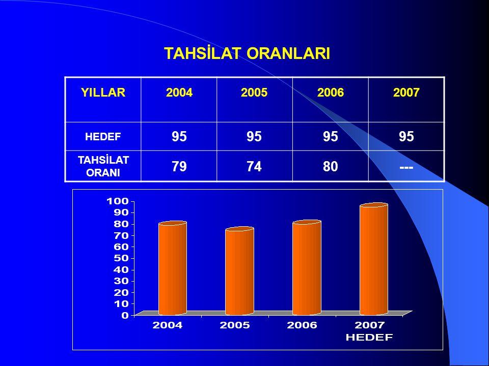 TAHSİLAT ORANLARI 95 79 74 80 --- YILLAR 2004 2005 2006 2007 HEDEF