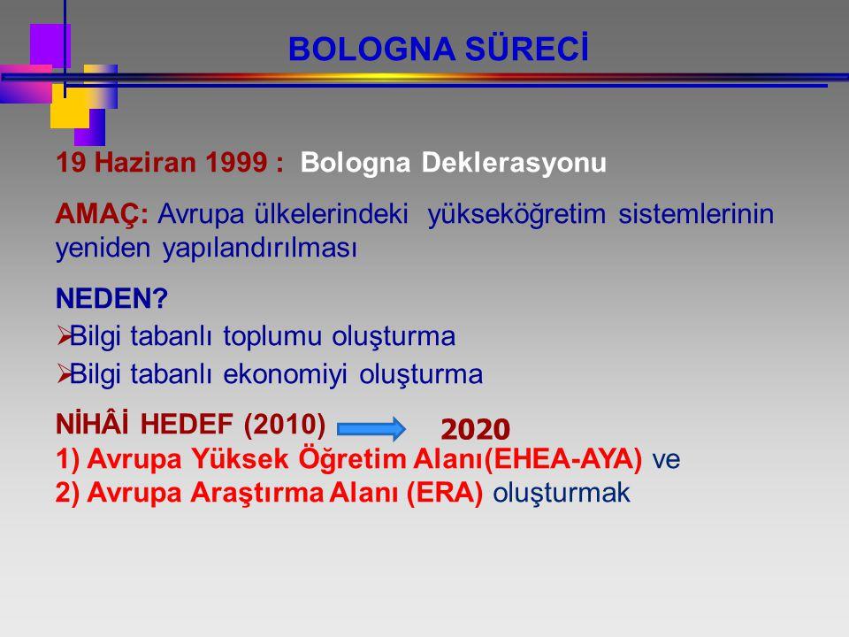 BOLOGNA SÜRECİ 19 Haziran 1999 : Bologna Deklerasyonu
