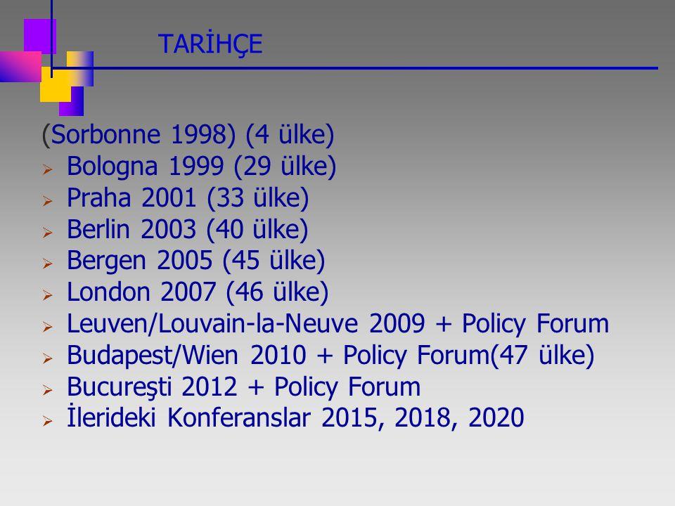 TARİHÇE (Sorbonne 1998) (4 ülke) Bologna 1999 (29 ülke) Praha 2001 (33 ülke) Berlin 2003 (40 ülke)
