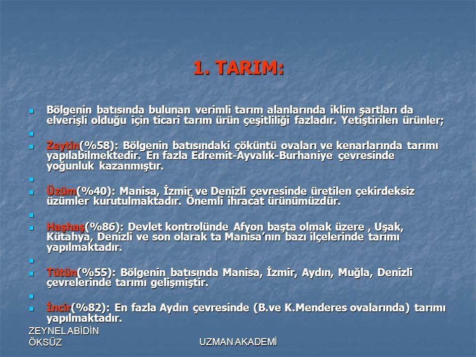 1. TARIM: