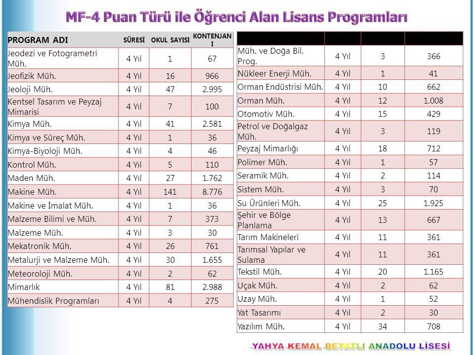 MF-4 Puan Türü ile Öğrenci Alan Lisans Programları