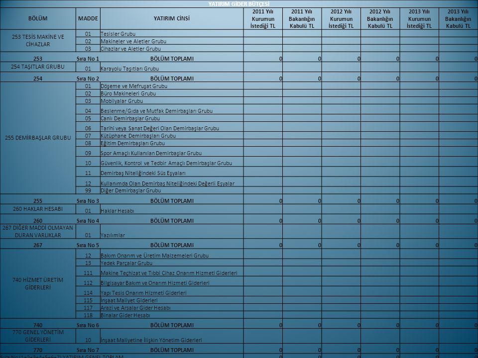 2011 Yılı Kurumun İstediği TL 2011 Yılı Bakanlığın Kabulü TL