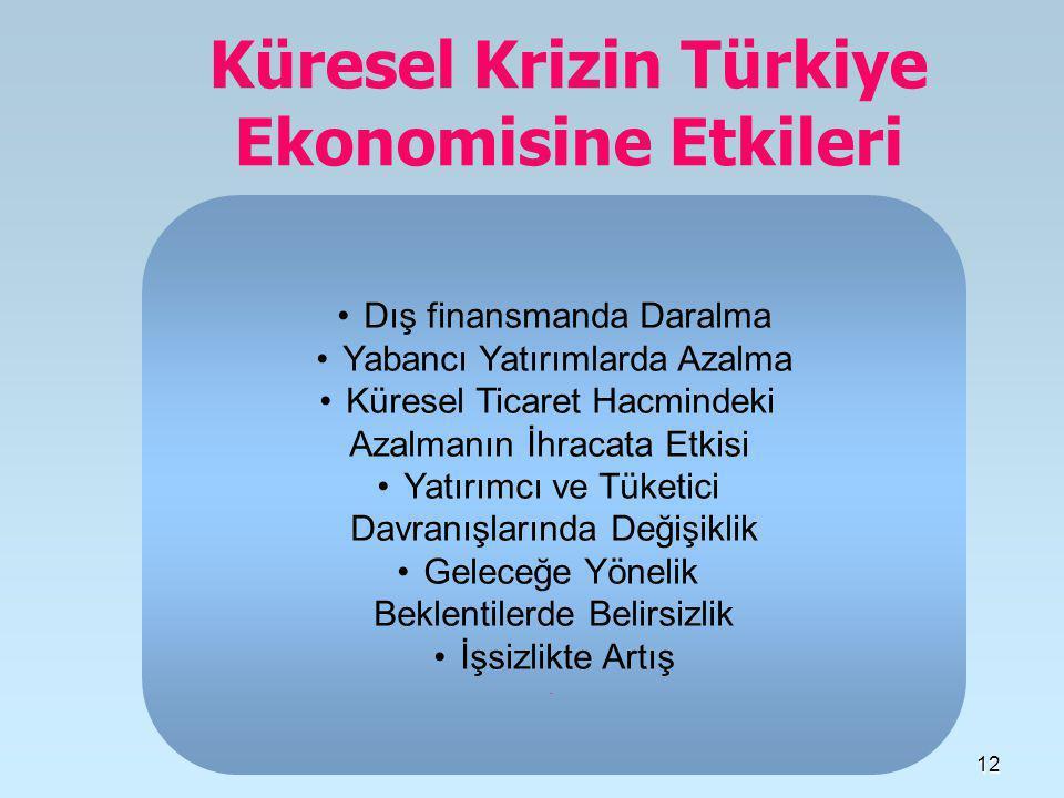 Küresel Krizin Türkiye Ekonomisine Etkileri