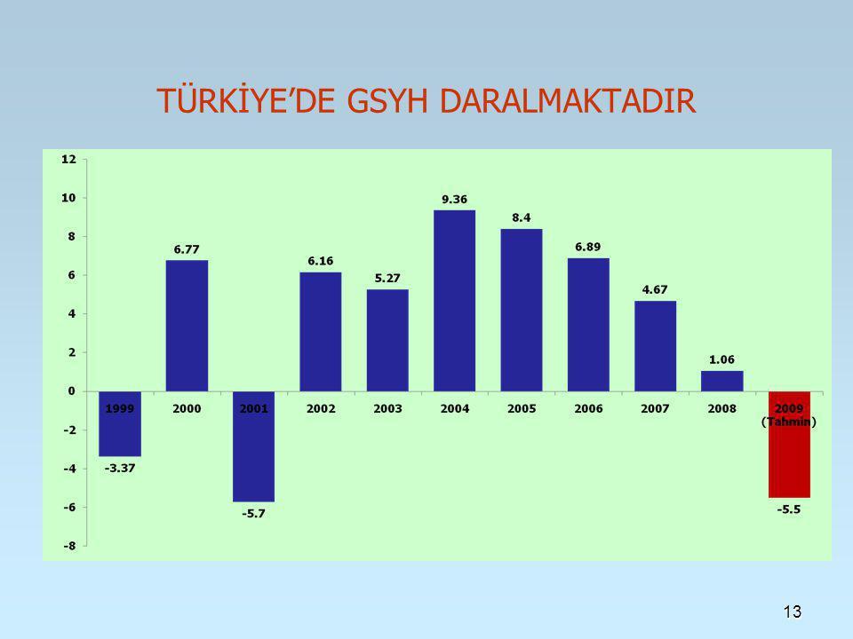 TÜRKİYE'DE GSYH DARALMAKTADIR