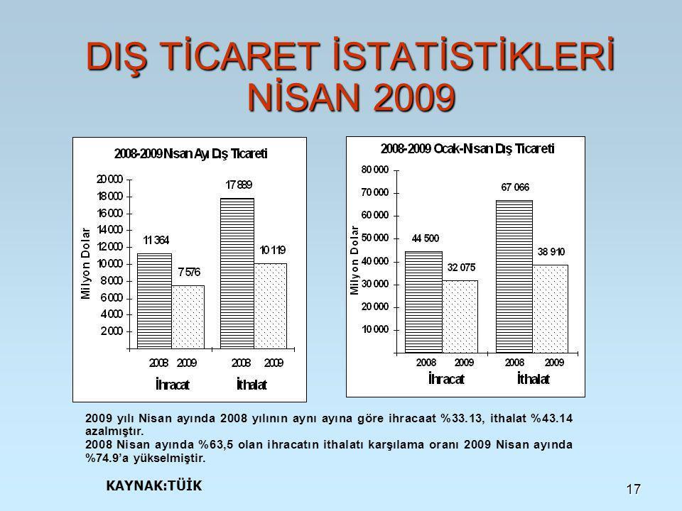 DIŞ TİCARET İSTATİSTİKLERİ NİSAN 2009