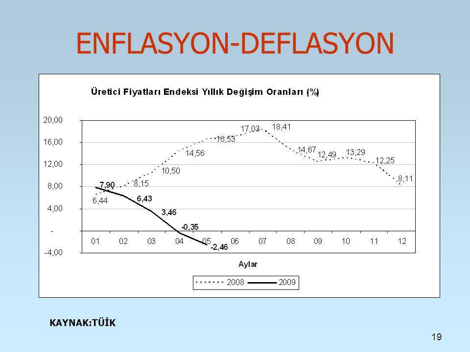 ENFLASYON-DEFLASYON KAYNAK:TÜİK