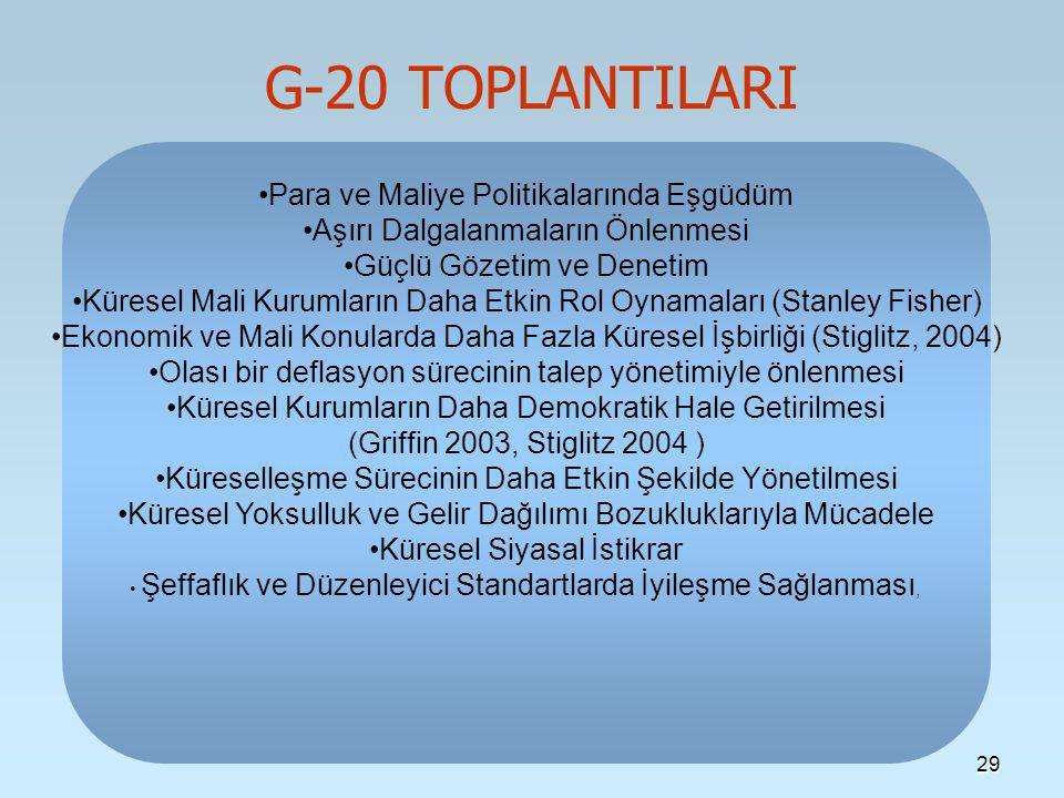 G-20 TOPLANTILARI Para ve Maliye Politikalarında Eşgüdüm
