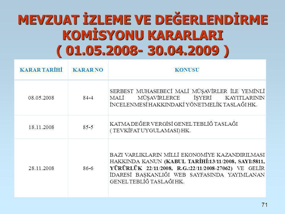 MEVZUAT İZLEME VE DEĞERLENDİRME KOMİSYONU KARARLARI ( 01. 05. 2008- 30