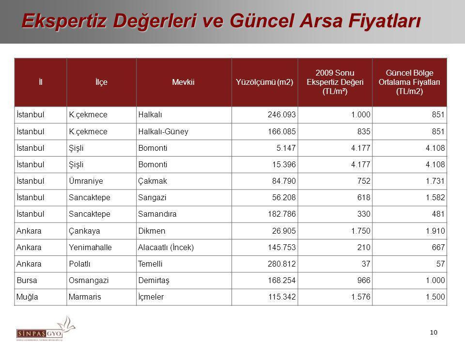 Sinpaş GYO Portföy Dağılımı Diğer GYO'ların Portföy Dağılımı