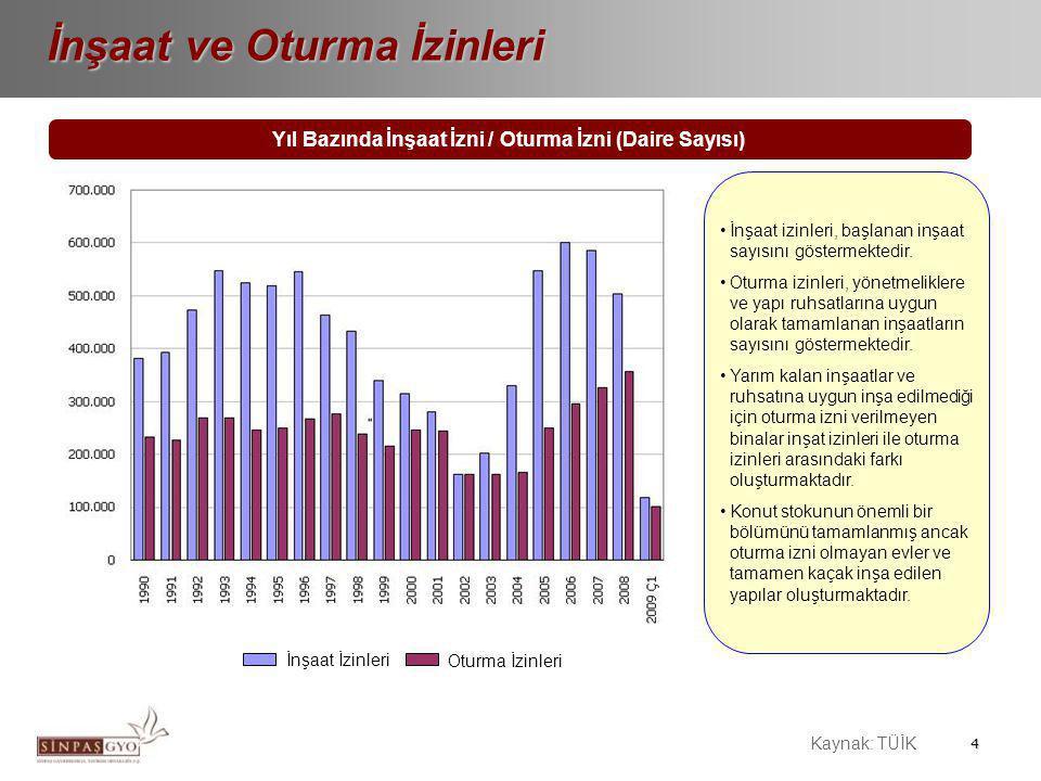 Konut Kredisi Faiz Oranları (Aylık %)