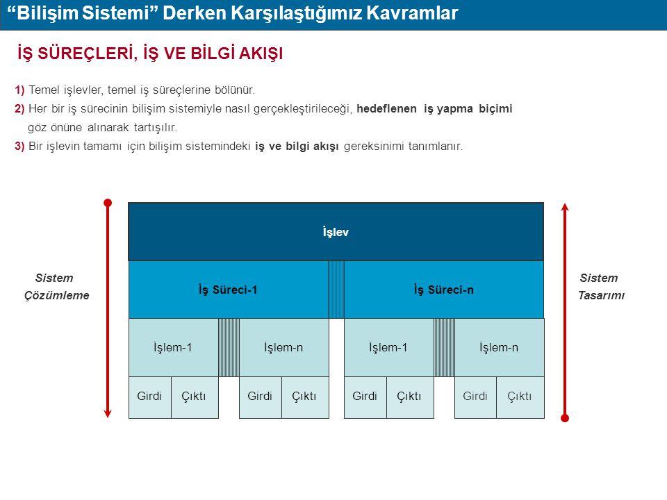 Bilişim Sistemi Derken Karşılaştığımız Kavramlar
