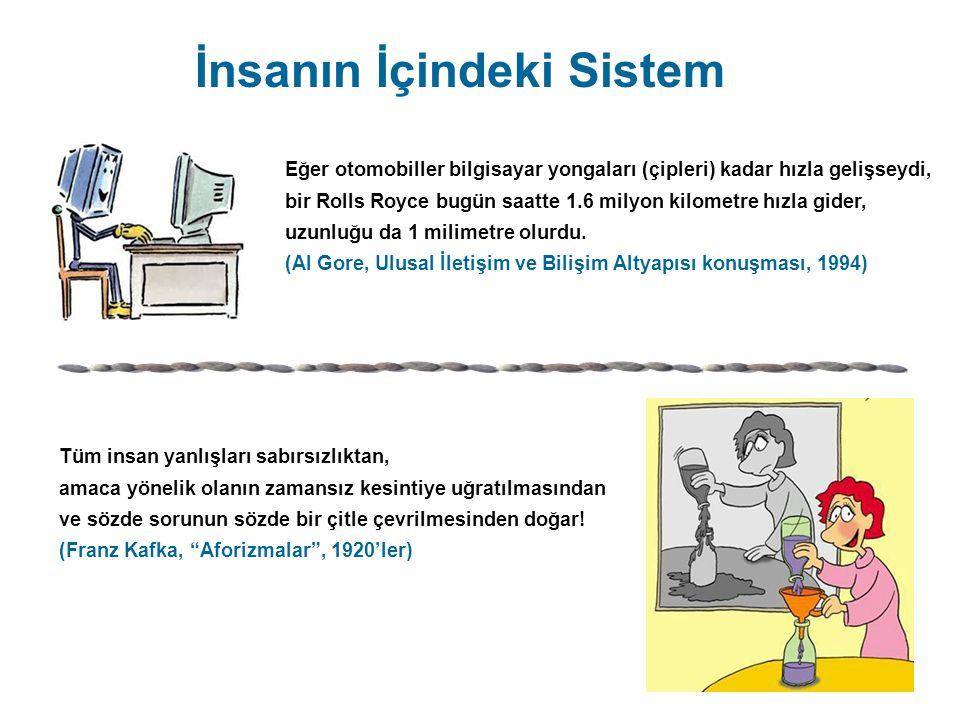 İnsanın İçindeki Sistem