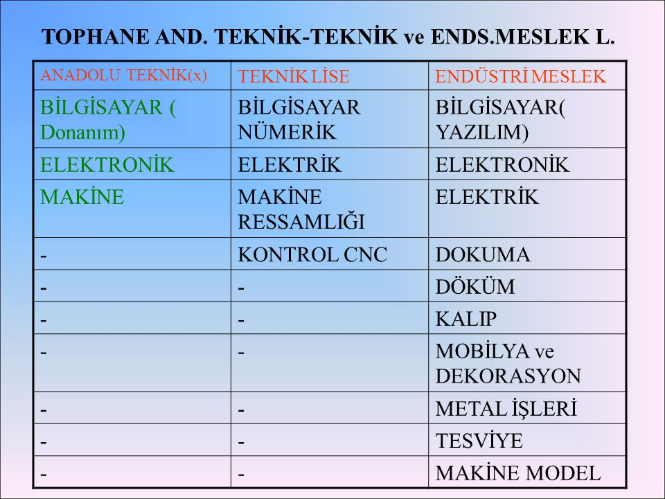 TOPHANE AND. TEKNİK-TEKNİK ve ENDS.MESLEK L.