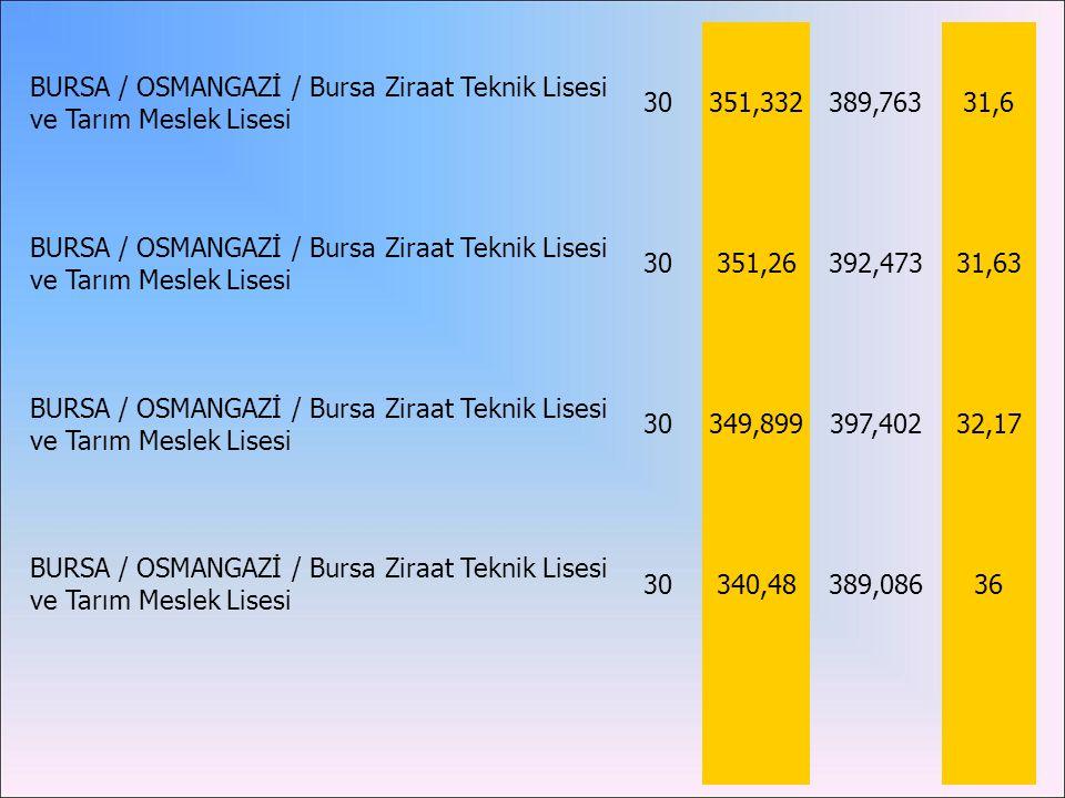 BURSA / OSMANGAZİ / Bursa Ziraat Teknik Lisesi ve Tarım Meslek Lisesi