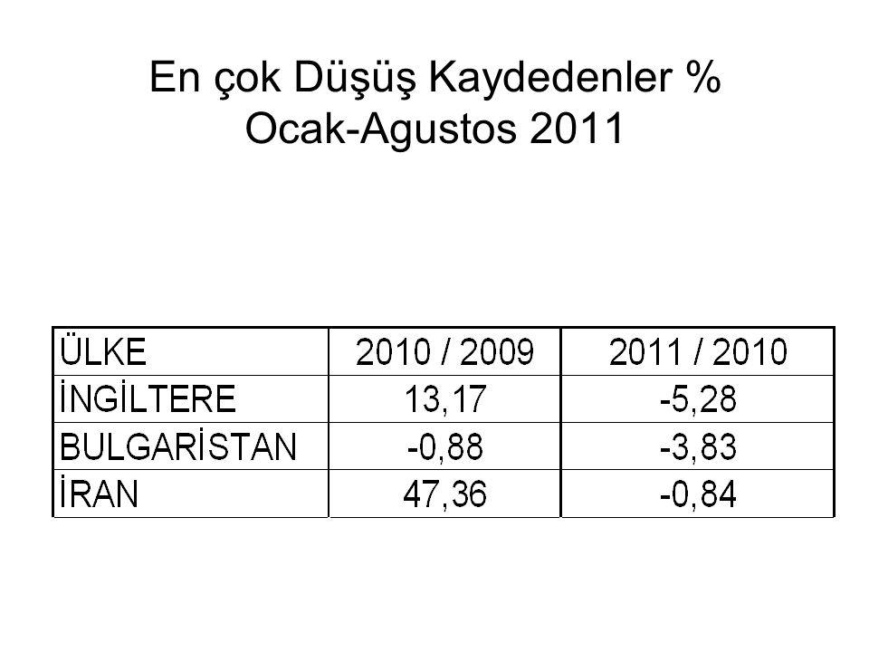 En çok Düşüş Kaydedenler % Ocak-Agustos 2011
