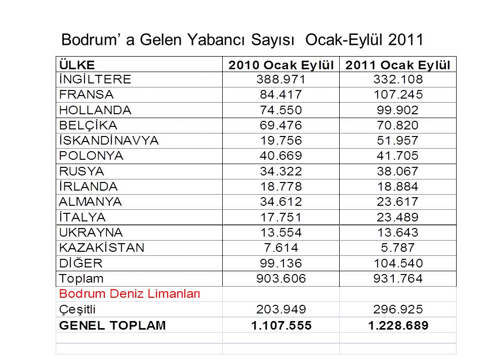 Bodrum' a Gelen Yabancı Sayısı Ocak-Eylül 2011