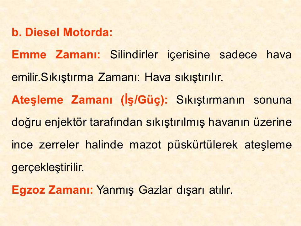 b. Diesel Motorda: Emme Zamanı: Silindirler içerisine sadece hava emilir.Sıkıştırma Zamanı: Hava sıkıştırılır.