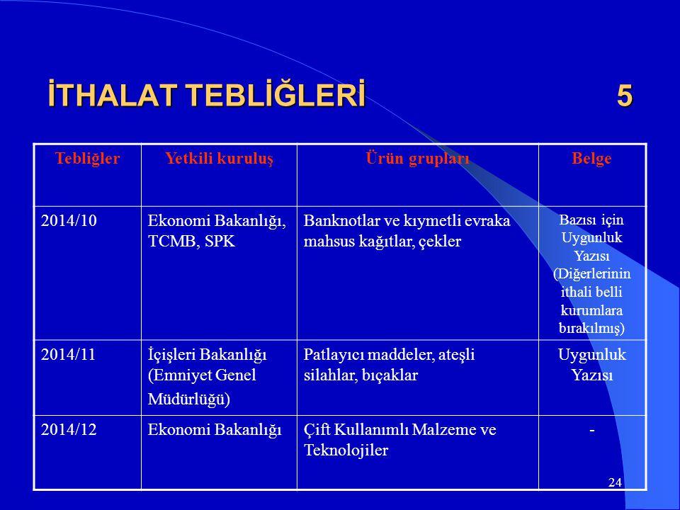 İTHALAT TEBLİĞLERİ 5 Tebliğler Yetkili kuruluş Ürün grupları Belge