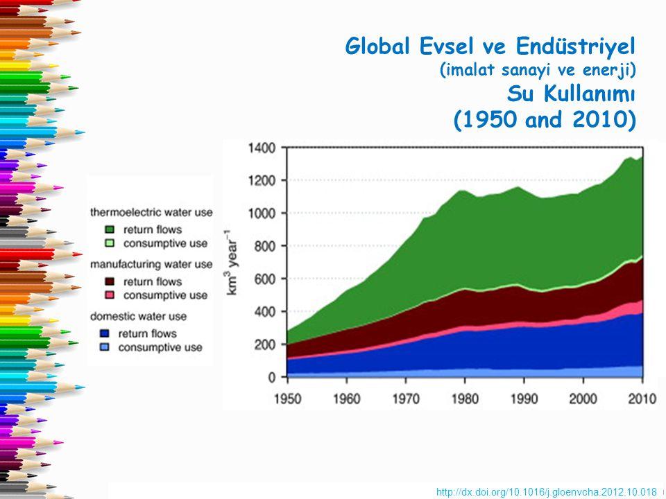Global Evsel ve Endüstriyel Su Kullanımı (1950 and 2010)