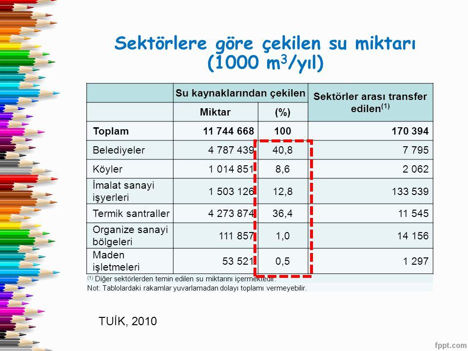 Sektörlere göre çekilen su miktarı (1000 m3/yıl)