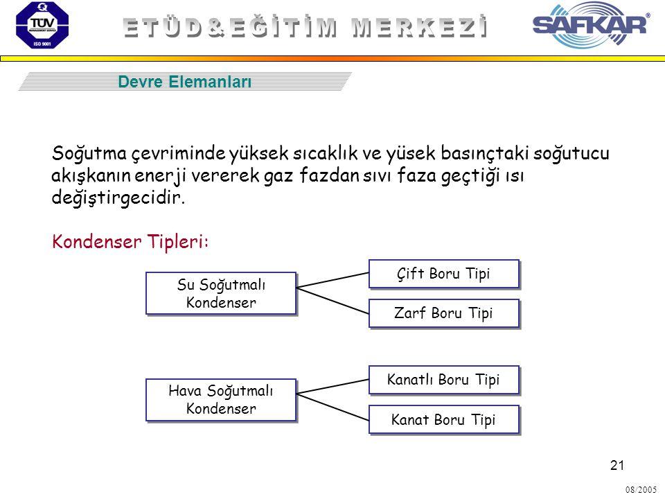 ETÜD&EĞİTİM MERKEZİ Devre Elemanları.