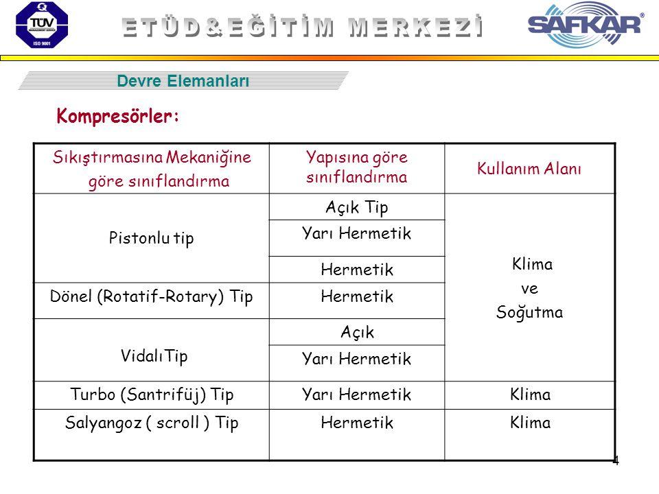 ETÜD&EĞİTİM MERKEZİ Kompresörler: Devre Elemanları