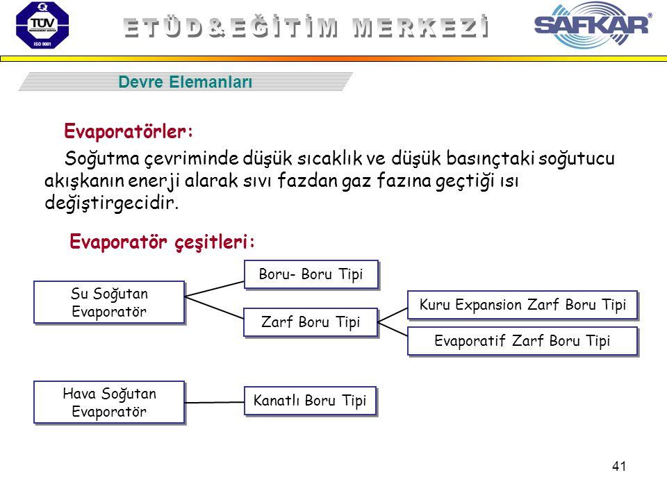 ETÜD&EĞİTİM MERKEZİ Evaporatörler:
