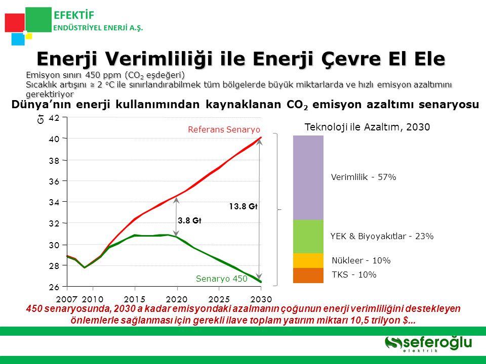 Enerji Verimliliği ile Enerji Çevre El Ele
