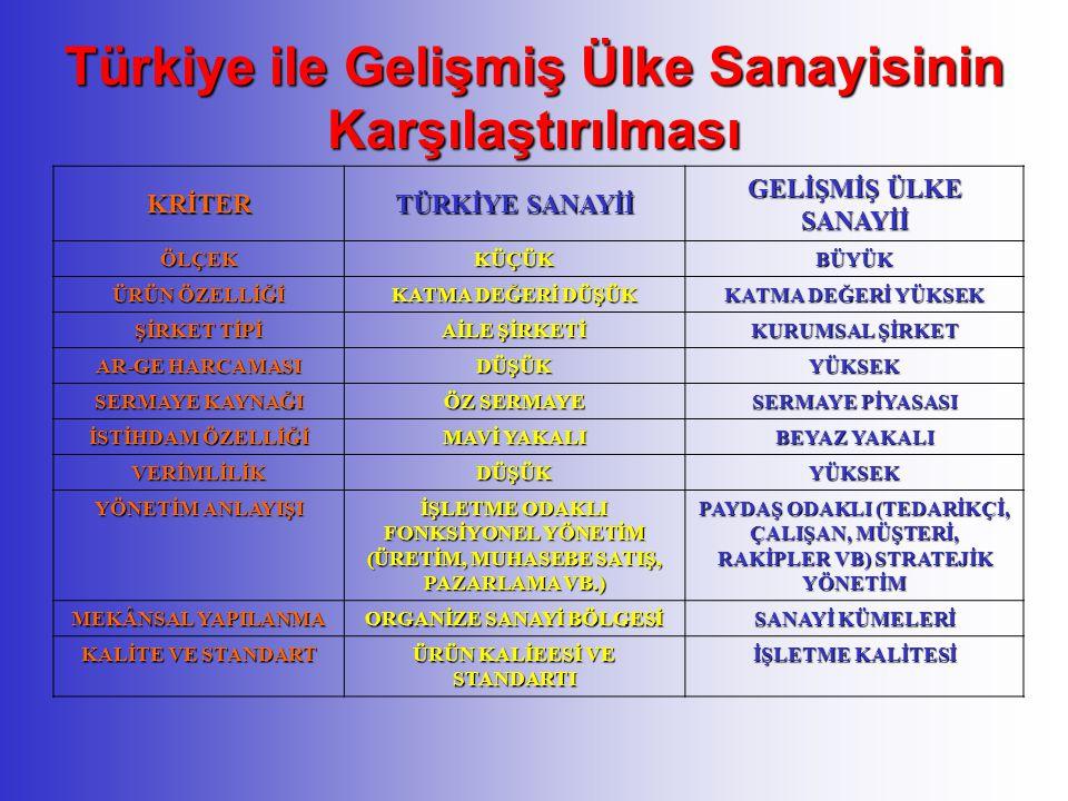 Türkiye ile Gelişmiş Ülke Sanayisinin Karşılaştırılması
