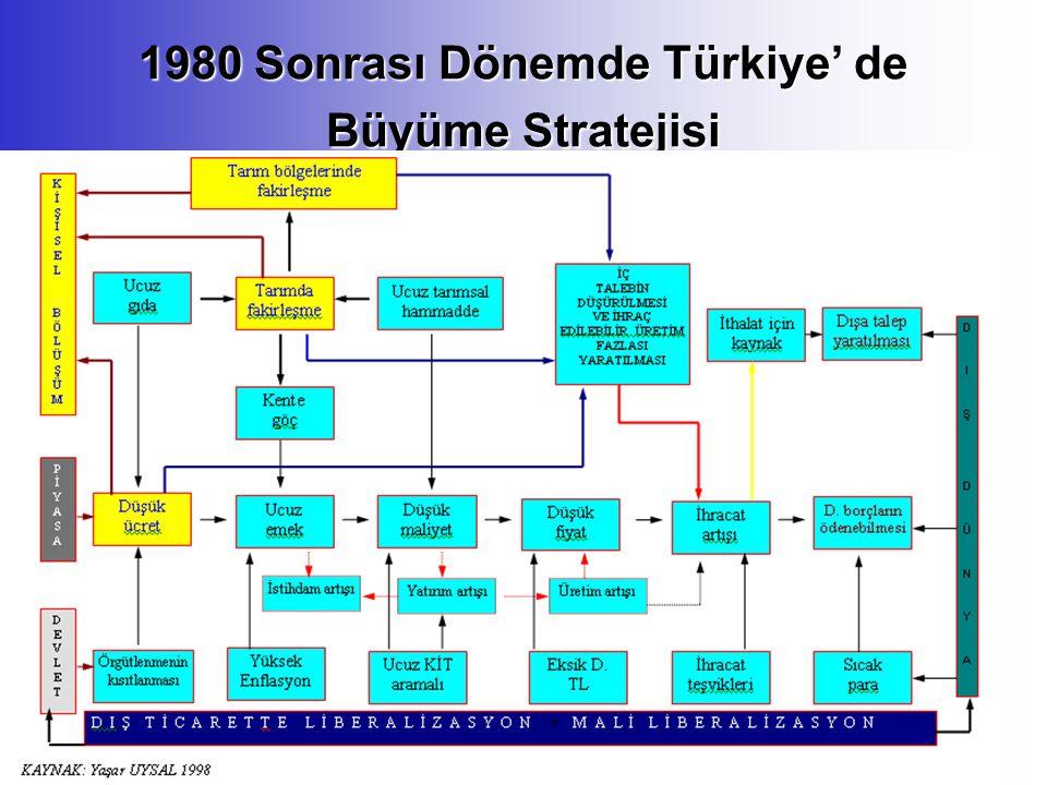 1980 Sonrası Dönemde Türkiye' de Büyüme Stratejisi