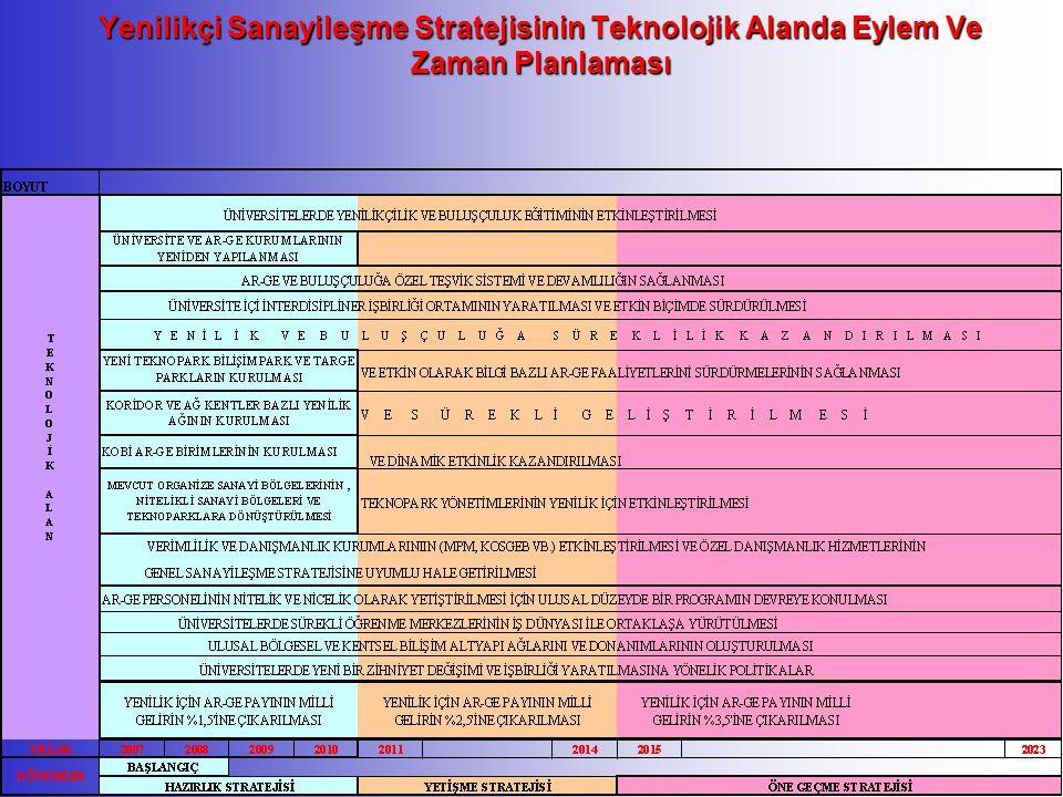 Yenilikçi Sanayileşme Stratejisinin Teknolojik Alanda Eylem Ve Zaman Planlaması