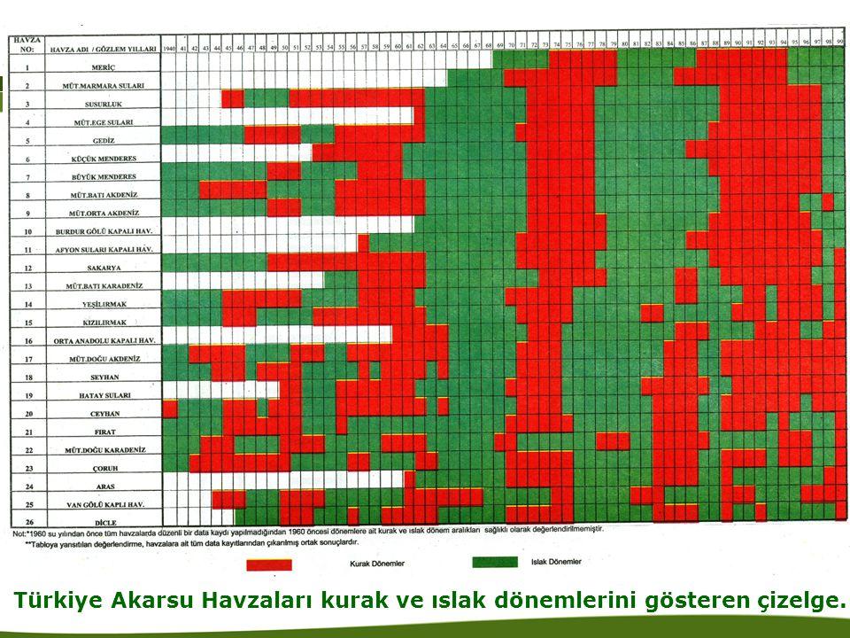 Türkiye Akarsu Havzaları kurak ve ıslak dönemlerini gösteren çizelge.