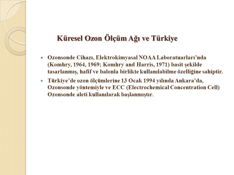 Küresel Ozon Ölçüm Ağı ve Türkiye