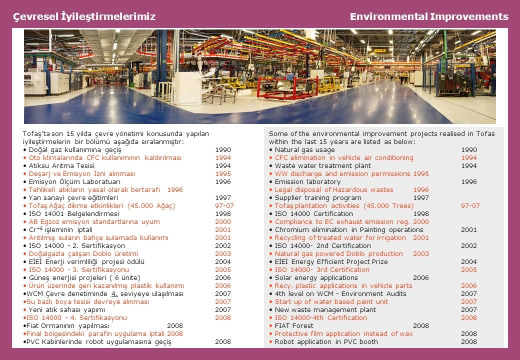 Çevresel İyileştirmelerimiz Environmental Improvements