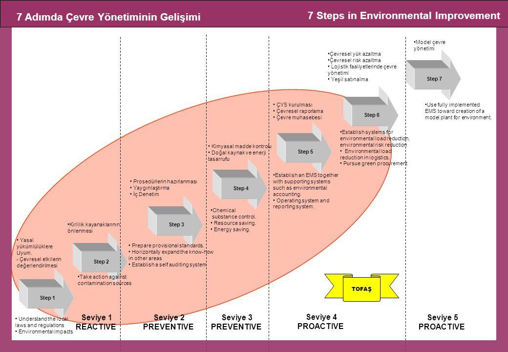 7 Adımda Çevre Yönetiminin Gelişimi