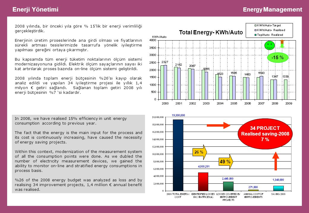 Enerji Yönetimi Energy Management Total Energy- KWh/Auto -15 %