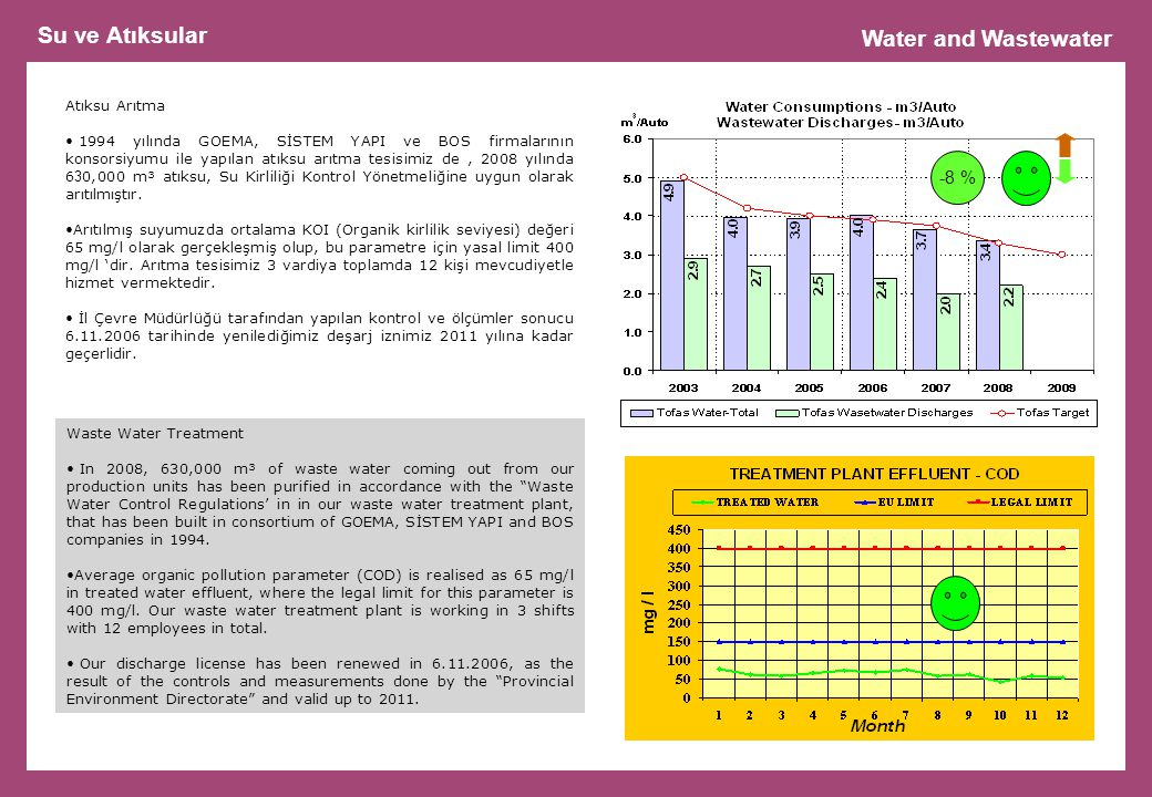 Su ve Atıksular Water and Wastewater -8 % Atıksu Arıtma