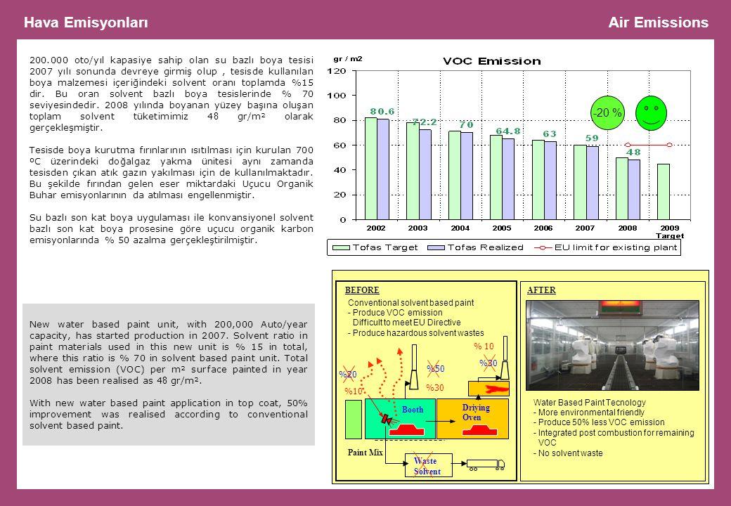 Hava Emisyonları Air Emissions -20 %