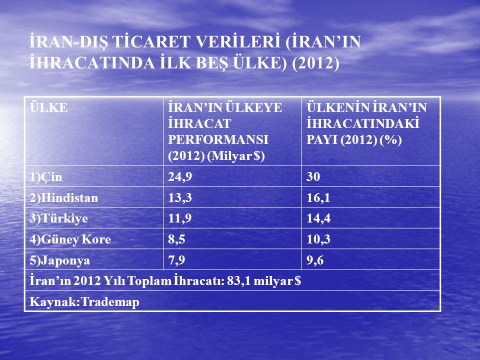 İRAN-DIŞ TİCARET VERİLERİ (İRAN'IN İHRACATINDA İLK BEŞ ÜLKE) (2012)