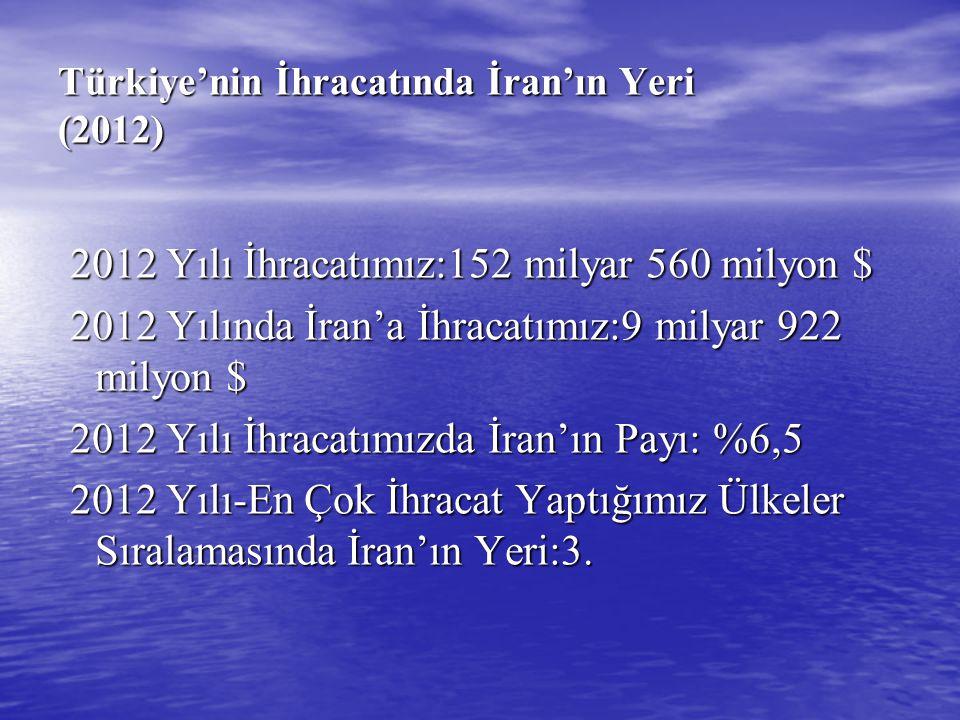 Türkiye'nin İhracatında İran'ın Yeri (2012)